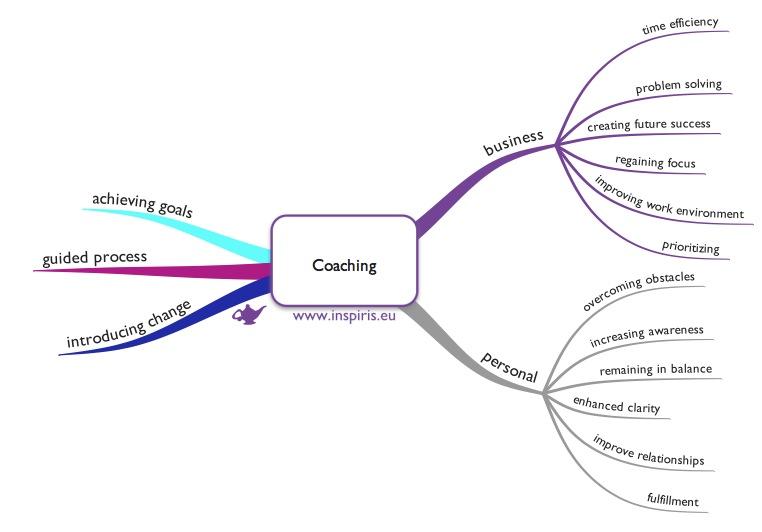 Benfits-coaching