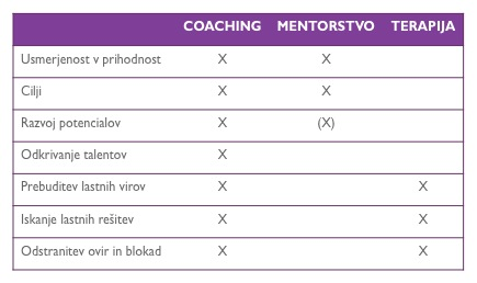 Coaching-primerjava